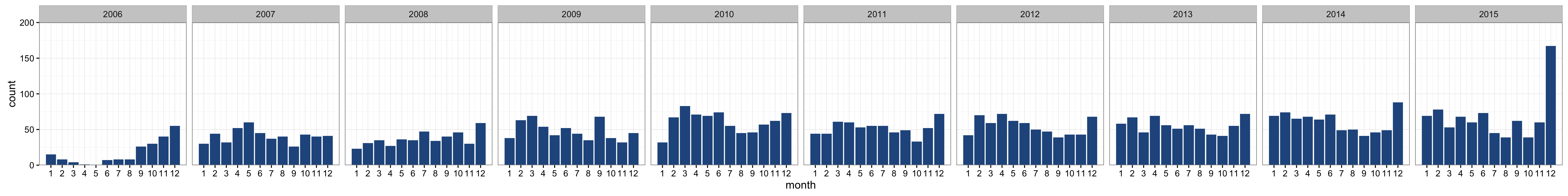number of bids by month and year
